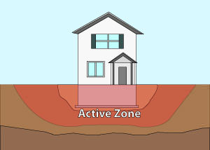 Illustration of the active zone of foundation soils under and around a foundation in Mesa.