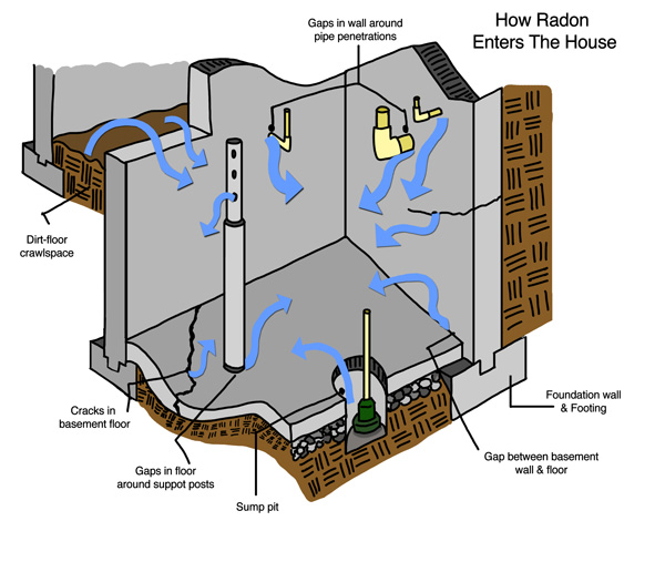 Learn How Radon Enters Your Arizona House
