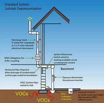 Vapor Intrusion Mitigation Phoenix Az Soil Vapor Extraction